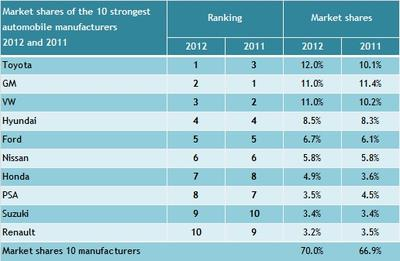 Rising world market shares of the 10 largest automakers
