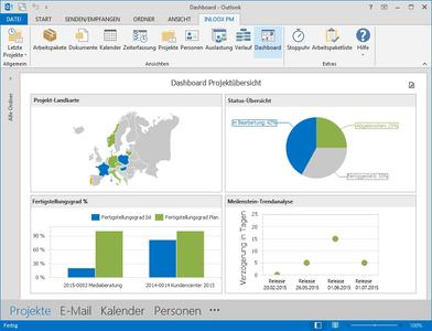 Dashboard in InLoox für Outlook