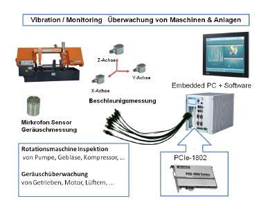 Beispiel einer Anwendungsmöglichkeit der PCIe-1802
