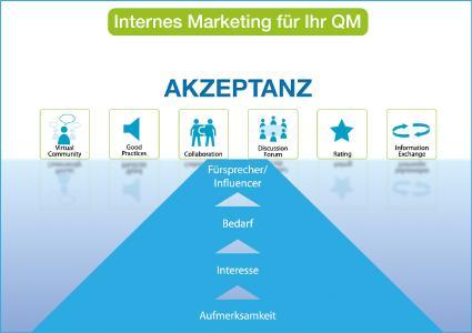 Unternehmensinterne Marketingmaßnahmen, z. B. die Beteiligung der Mitarbeiter an der Weiterentwicklung des Systems, steigern die Attraktivität und damit den Zugriff