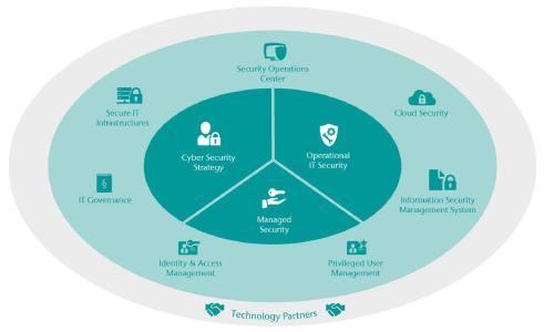 """CONET bündelt Sicherheits-Know-how in eigenem Geschäftsbereich """"Cyber Security Consulting"""""""