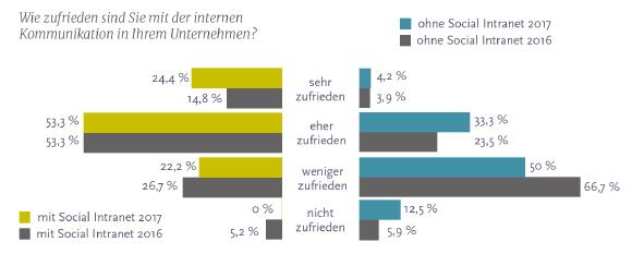 Social Intranets verbessern offenbar die interne Kommunikation / Foto © United Planet GmbH