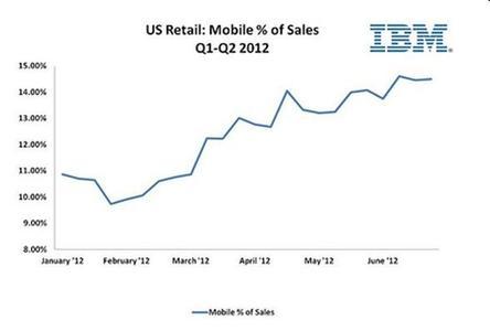 Mobile Shopping wächst. Der Anteil an den Online-Umsätzen liegt jetzt bei etwa 15 Prozent in den USA (Foto: IBM)