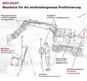 Bildquelle: MTS Maschinenfabrik Schrode, Hayingen