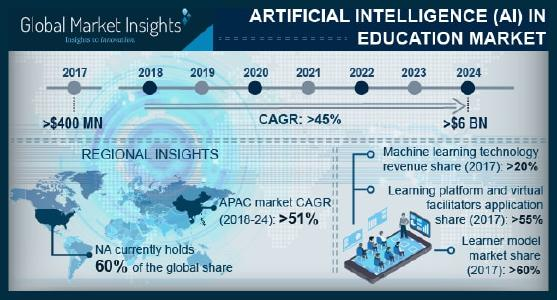 Artificial Intelligence (AI) in Education Market
