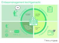 Infografik Entlassmanagement