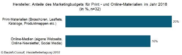 Marketingbudget 2018: Hersteller legen einen Schwerpunkt auf die Kundenkommunikation