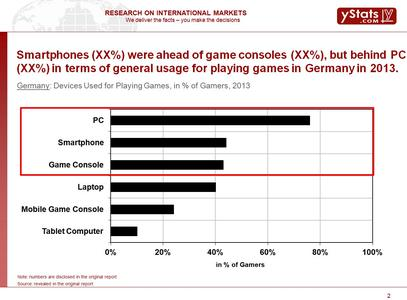 Devices Used for Playing Games, in % of Gamers, 2013