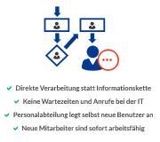 Personalabteilung übernimmt AD Benutzerverwaltung