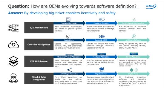Software defined car enablers (source: SBD Insight: Software Defined Cars)