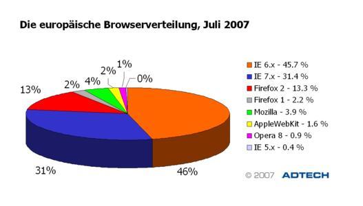 Die europäische Browserverteilung im Juli 2007