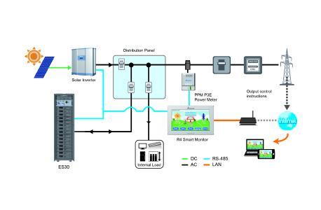 ES30 System Diagram