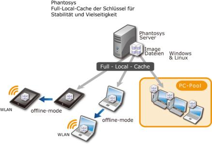 Phantosys Konfiguration für LAN und WLAN