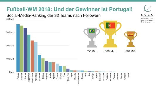 Fussball-WM Social Media Ranking