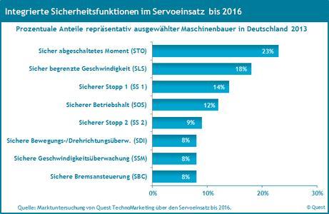 Die Nutzung integrierter Sicherheitsfunktionen an Servos 2016