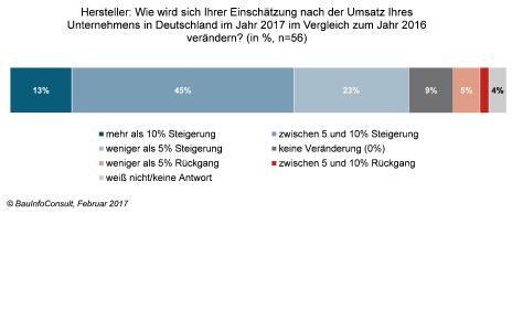 Bauboom: Baustoffindustrie erwartet 2017 Umsatzrekorde / Grafik: BauInfoConsult GmbH