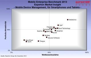 Mobile Enterprise Vendor Benchmark 2013 der Experton Group: MobileIron ist führender Anbieter von MDM-Software für mobile Endgeräte im deutschen Markt