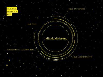 Megatrend_Individualisierung