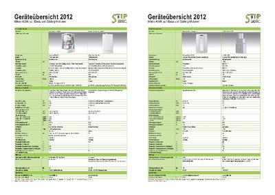 Eine Mikro-BHKW-Geräteübersicht des Stirling Technologie Instituts Potsdam ist u. a. auf den Seiten des BHKW-Infozentrums erhältlich (Bild: STIP)