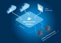 edgeConnector Modbus unterstützt innovative Industrial Edge-Lösungen Quelle: Softing