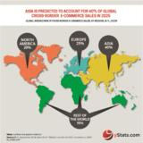 Global Cross-Border B2C E-Commerce Growing at Double-Digit Rates