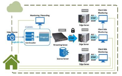 Cloud-Video-Streaming-Services