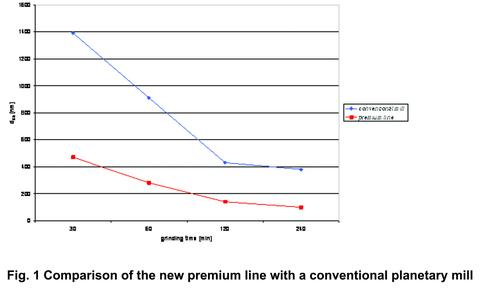 Fig. 1 Comparison of the new premium line with a conventional planetary mill