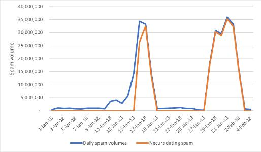Dating Spam Spikes