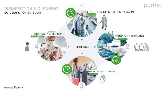 Step one of the hygiene concept: Long-Term disinfection for aviation