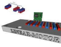Inkremental-Encoder System zur direkten Messung am Statormagneten