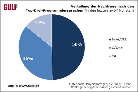 Verteilung der Nachfrage nach Programmiersprachen in den letzten zwoelf Monaten