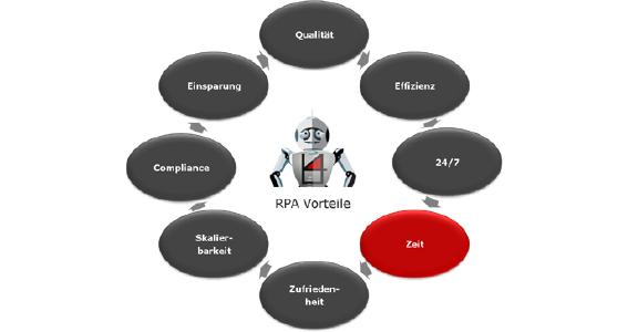 RPA&Time