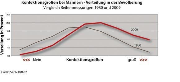 Ein eindeutiger Trend zu den großen Größen ist feststellbar. Bild: ©SizeGERMANY