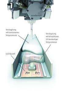Potting systems Fermadur® are used transparent or opaque for optically appealing LED applications