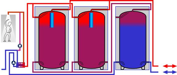 EFG SpeedPower Schichtspeichersystem