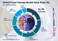 Proton Therapy Market Anticipated to Surpass US$ 3 Bn by 2024