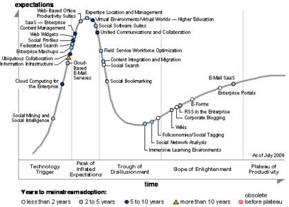 Hype Cycle for the High-Performance Workplace, 2009