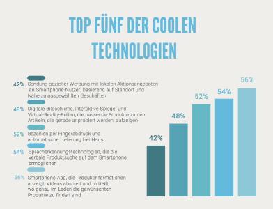 Die Top Fünf der coolen Technologien