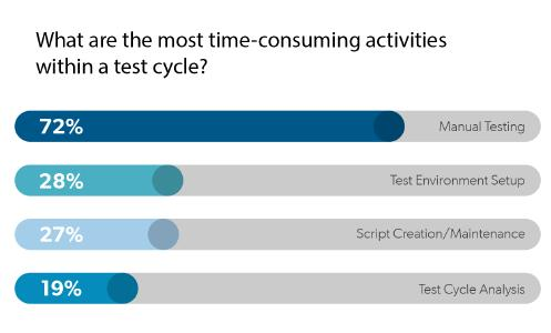 What are the most time - consuming activities within a test cycle?