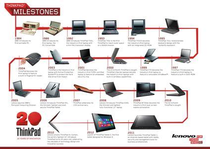 Lenovo 20 Jahre infographic