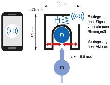Als Thema des Studentenwettbewerbs INNOVACE 2018 ist ein Mechatronisches Halte- und Verschließsystem ausgeschrieben. Für dieses wird der Entwurf einer verriegelbaren Fangvorrichtung mit integrierter Dämpfung erwartet, wobei die Arretierung durch ein Smartphone auszulösen ist / Bildnachweis: ACE Stoßdämpfer GmbH