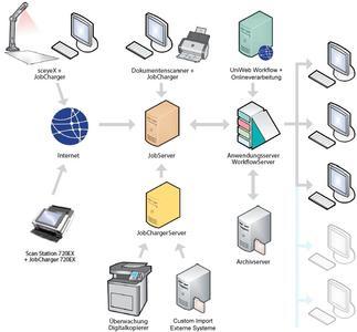 Die Uniarchiv DMS-Suite ist individuell an Ihre Bedürfnisse anpassbar.