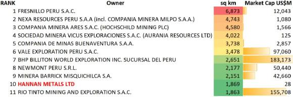Table 1: Top ranked Peruvian tenure holders at the end of December 2020, considering granted mining concession and application. The table highlights ranked area under tenure and market capitalization. Source: https://geocatmin.ingemmet.gob.pe/geocatmin/