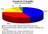 Gründe_IT-Ausfall.jpg