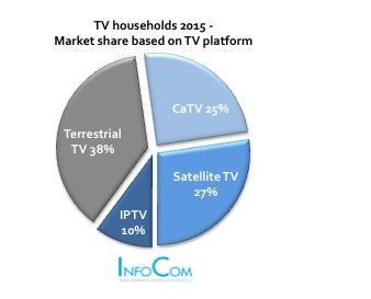 TV Households 2015 – Market share based on TV platform