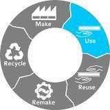 Abb. 2: Circular Economy: Langlebige Produkte wiederverwenden, instand setzen und recyceln