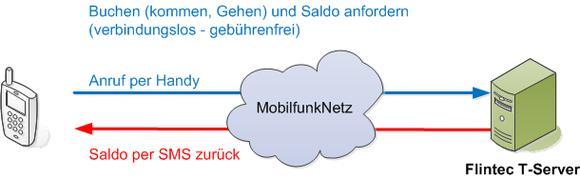 Cloud AHB Zeitwirtschaft SMS 4