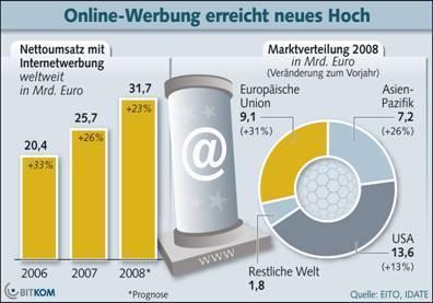 Online-Werbung boomt weltweit