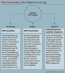 Das Komplettsystem IWM FinanzOffice wurde zur besten Maklersoftware am deutschen Markt gewählt.