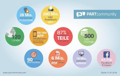 Zahlen über PARTcommunity, die für sich sprechen